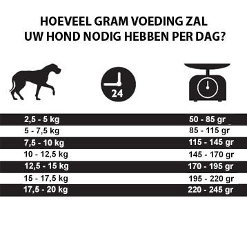 Hoeveel gram graanvrije hondenbrokken heeft mijn hond nodig per dag
